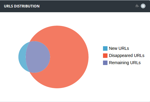 Distribution of urls